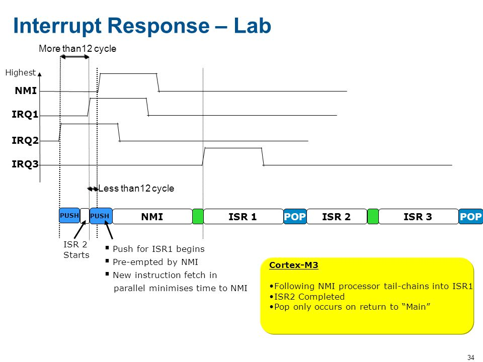 34 Interrupt Response – Lab Highest IRQ1 IRQ2 ISR 2 Starts NMI IRQ3  Push for ISR1 begins  Pre-empted by NMI  New instruction fetch in parallel min