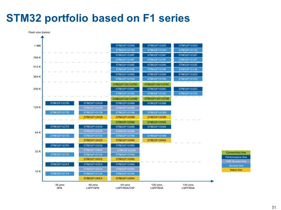 51 STM32 portfolio based on F1 series