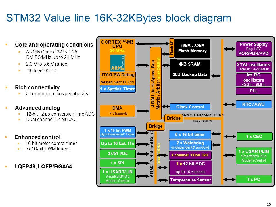 52 CORTEX TM -M3 CPU 24 MHz 4kB SRAM ARM ® Peripheral Bus 2 (max 24MHz) 1 x I 2 C 1 x USART/LIN Smartcard / IrDa Modem Control 37/51 I/Os Up to 16 Ext