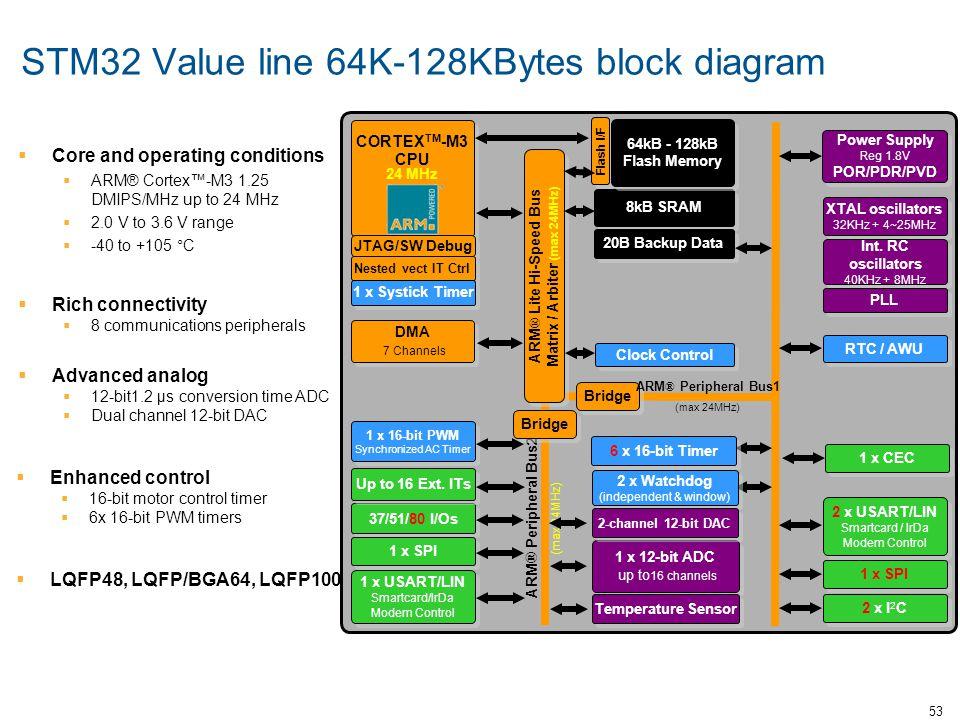 53 CORTEX TM -M3 CPU 24 MHz ARM ® Peripheral Bus2 (max 24MHz) 2 x I 2 C 1 x SPI 2 x USART/LIN Smartcard / IrDa Modem Control 37/51/80 I/Os Up to 16 Ex