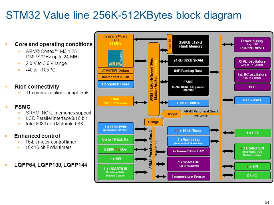 54 STM32 Value line 256K-512KBytes block diagram  Core and operating conditions  ARM® Cortex™-M3 1.25 DMIPS/MHz up to 24 MHz  2.0 V to 3.6 V range