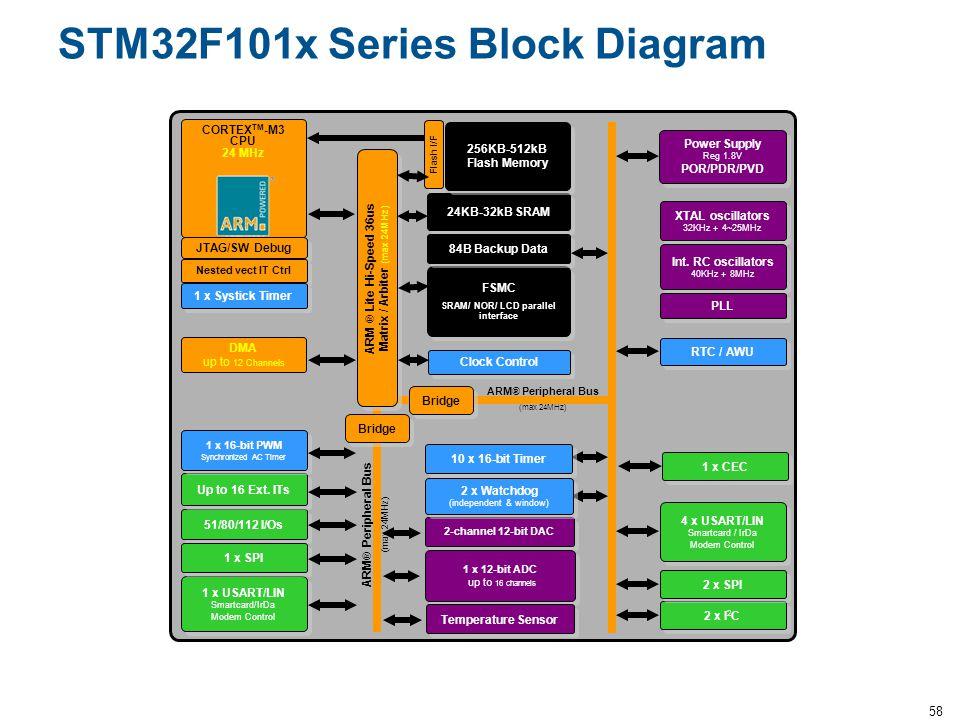 58 STM32F101x Series Block Diagram CORTEX TM -M3 CPU 24 MHz ARM ® Peripheral Bus (max 24MHz) 2 x I 2 C 4 x USART/LIN Smartcard / IrDa Modem Control 51