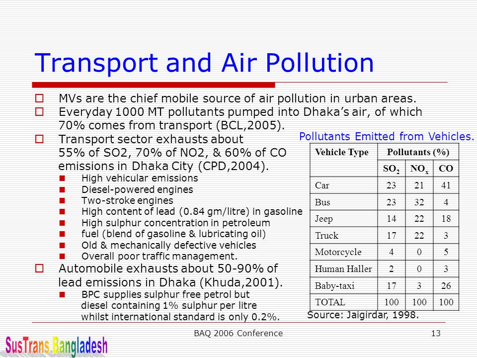 BAQ 2006 Conference13 Transport and Air Pollution  MVs are the chief mobile source of air pollution in urban areas.  Everyday 1000 MT pollutants pum