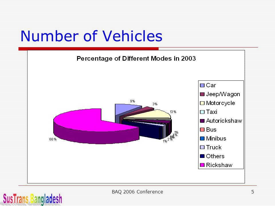 BAQ 2006 Conference5 Number of Vehicles