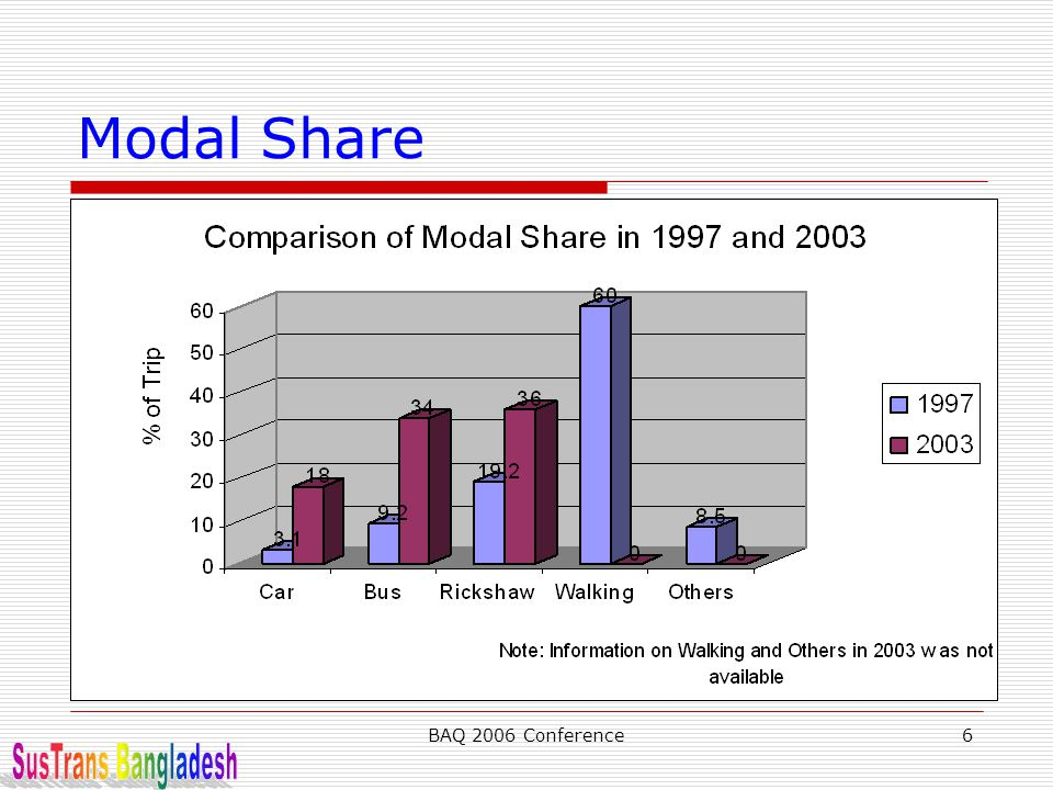 BAQ 2006 Conference6 Modal Share