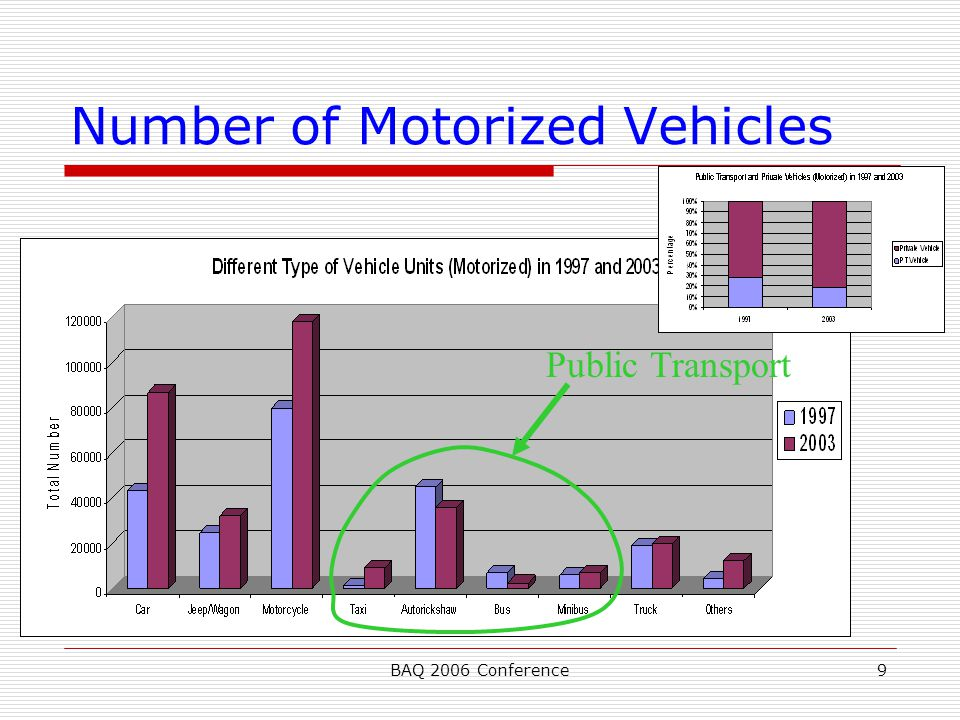 BAQ 2006 Conference9 Number of Motorized Vehicles Public Transport