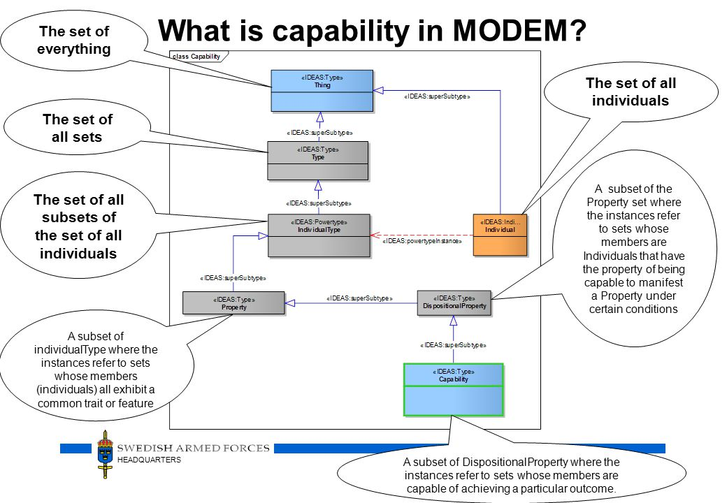 HEADQUARTERS What is capability in MODEM.