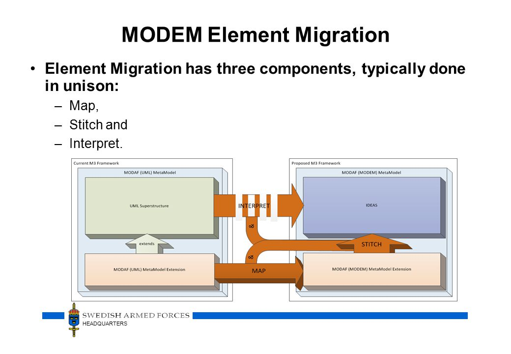 HEADQUARTERS MODEM Element Migration Element Migration has three components, typically done in unison: –Map, –Stitch and –Interpret.