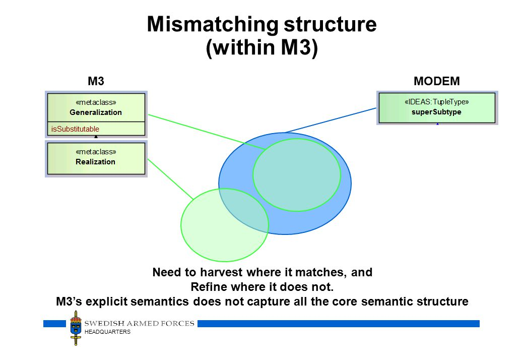 HEADQUARTERS Mismatching structure (within M3) M3 MODEM Need to harvest where it matches, and Refine where it does not.