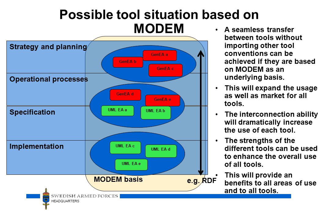 HEADQUARTERS Possible tool situation based on MODEM A seamless transfer between tools without importing other tool conventions can be achieved if they are based on MODEM as an underlying basis.