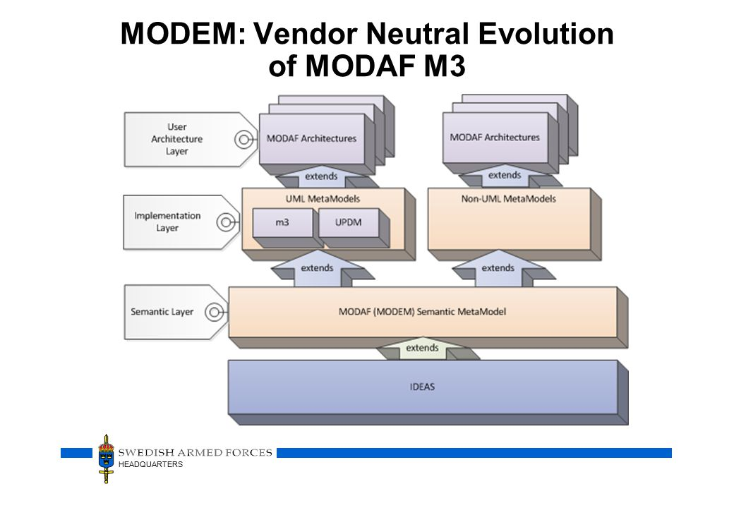 HEADQUARTERS MODEM: Vendor Neutral Evolution of MODAF M3