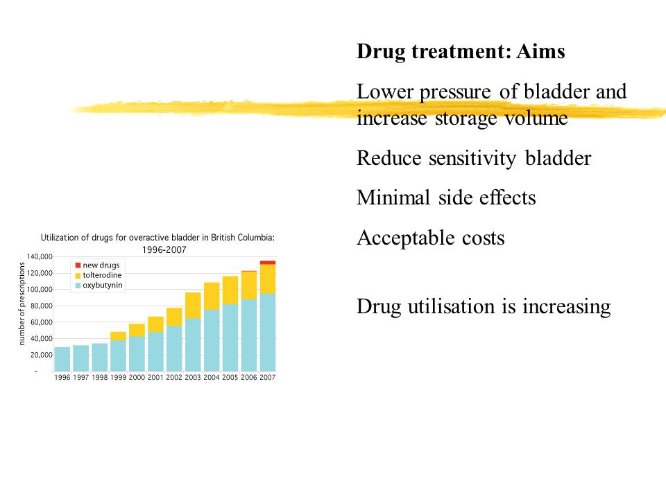 Drug treatment: Aims Lower pressure of bladder and increase storage volume Reduce sensitivity bladder Minimal side effects Acceptable costs Drug utili