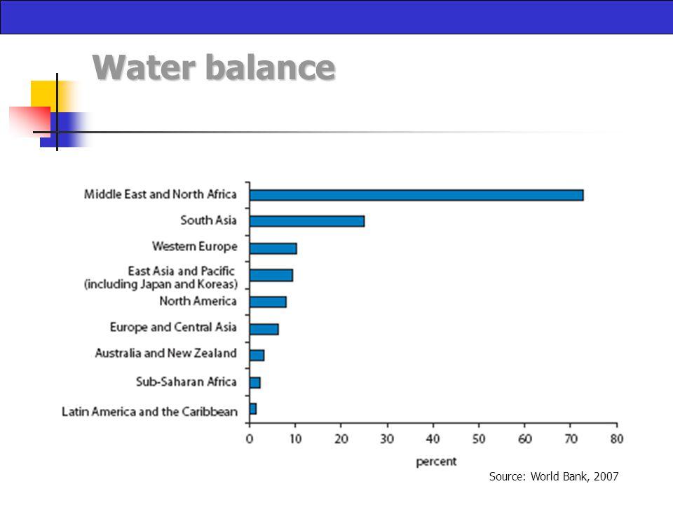 Water balance Source: World Bank, 2007