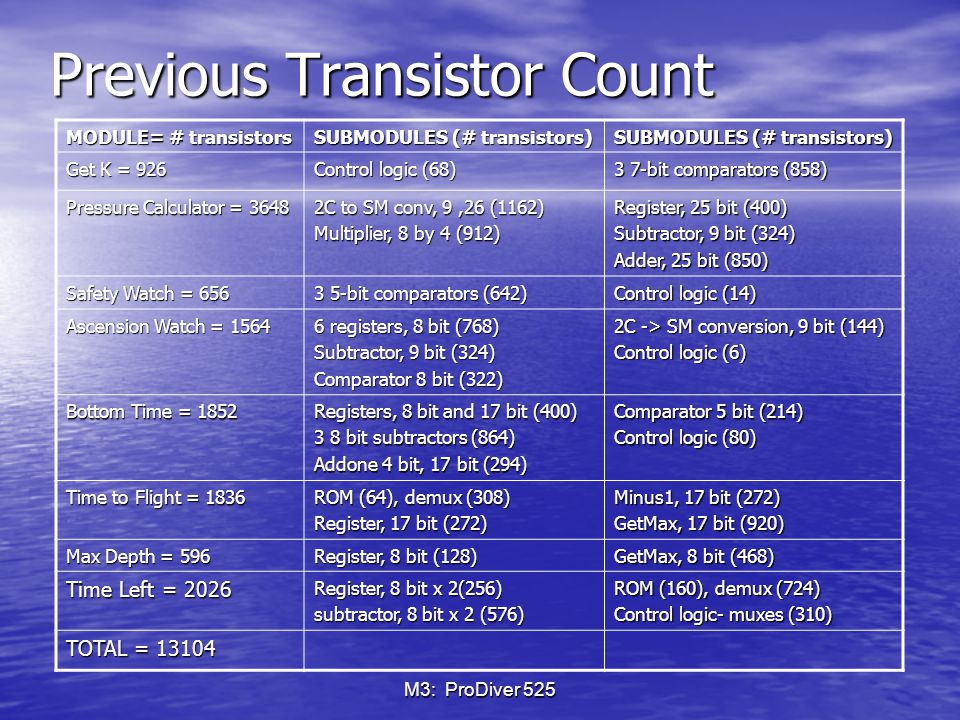 M3: ProDiver 525 Previous Transistor Count MODULE= # transistors SUBMODULES (# transistors) Get K = 926 Control logic (68) 3 7-bit comparators (858) Pressure Calculator = 3648 2C to SM conv, 9,26 (1162) Multiplier, 8 by 4 (912) Register, 25 bit (400) Subtractor, 9 bit (324) Adder, 25 bit (850) Safety Watch = 656 3 5-bit comparators (642) Control logic (14) Ascension Watch = 1564 6 registers, 8 bit (768) Subtractor, 9 bit (324) Comparator 8 bit (322) 2C -> SM conversion, 9 bit (144) Control logic (6) Bottom Time = 1852 Registers, 8 bit and 17 bit (400) 3 8 bit subtractors (864) Addone 4 bit, 17 bit (294) Comparator 5 bit (214) Control logic (80) Time to Flight = 1836 ROM (64), demux (308) Register, 17 bit (272) Minus1, 17 bit (272) GetMax, 17 bit (920) Max Depth = 596 Register, 8 bit (128) GetMax, 8 bit (468) Time Left = 2026 Register, 8 bit x 2(256) subtractor, 8 bit x 2 (576) ROM (160), demux (724) Control logic- muxes (310) TOTAL = 13104