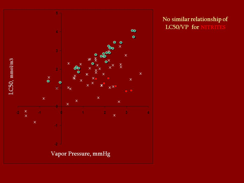 No similar relationship of LC50/VP for NITRITES -2 0 1 2 3 4 5 -201234 Vapor pressure, mmHg LC50, mmol / m3 Vapor Pressure, mmHg