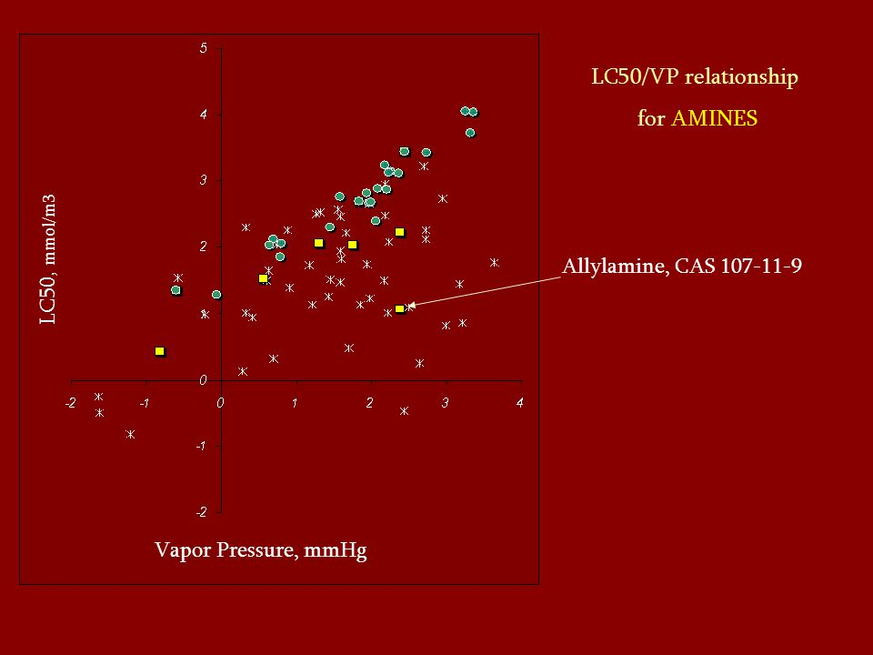LC50/VP relationship for AMINES LC50, mmol/m3 Vapor Pressure, mmHg Allylamine, CAS 107-11-9