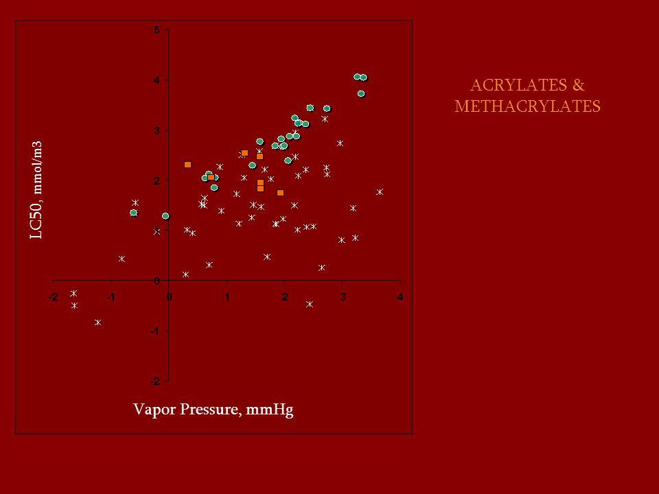 ACRYLATES & METHACRYLATES LC50, mmol/m3 Vapor Pressure, mmHg