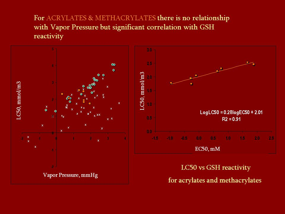 For ACRYLATES & METHACRYLATES there is no relationship with Vapor Pressure but significant correlation with GSH reactivity LC50 vs GSH reactivity for acrylates and methacrylates LC50, mmol/m3 Vapor Pressure, mmHg LC50, mmol/m3 EC50, mM