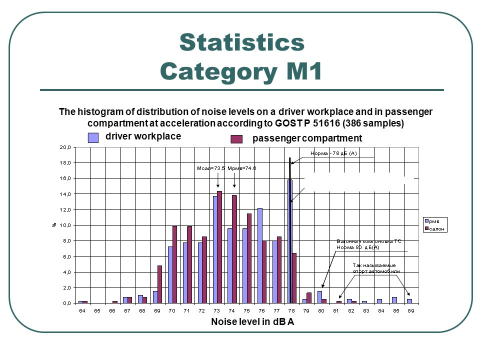 Statistics Category M1 The histogram of distribution of noise levels on a driver workplace and in passenger compartment at acceleration according to GOST Р 51616 (386 samples) driver workplace passenger compartment Noise level in dB A