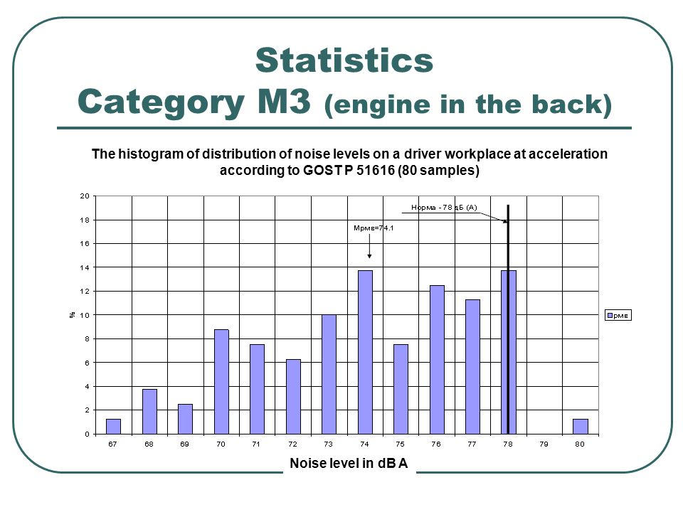 Statistics Category M3 (engine in the back) The histogram of distribution of noise levels on a driver workplace at acceleration according to GOST Р 51616 (80 samples) Noise level in dB A