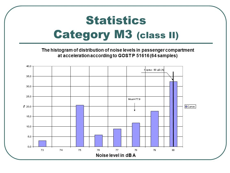Statistics Category M3 (class II) The histogram of distribution of noise levels in passenger compartment at acceleration according to GOST Р 51616 (64 samples) Noise level in dB A