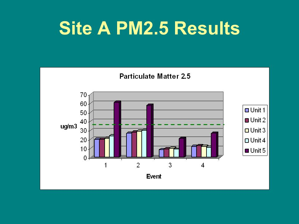 Site A PM2.5 Results