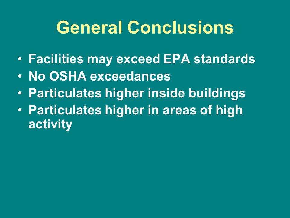 General Conclusions Facilities may exceed EPA standards No OSHA exceedances Particulates higher inside buildings Particulates higher in areas of high activity