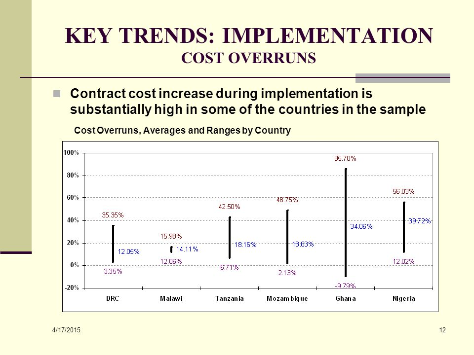 4/17/2015 12 KEY TRENDS: IMPLEMENTATION COST OVERRUNS Contract cost increase during implementation is substantially high in some of the countries in t