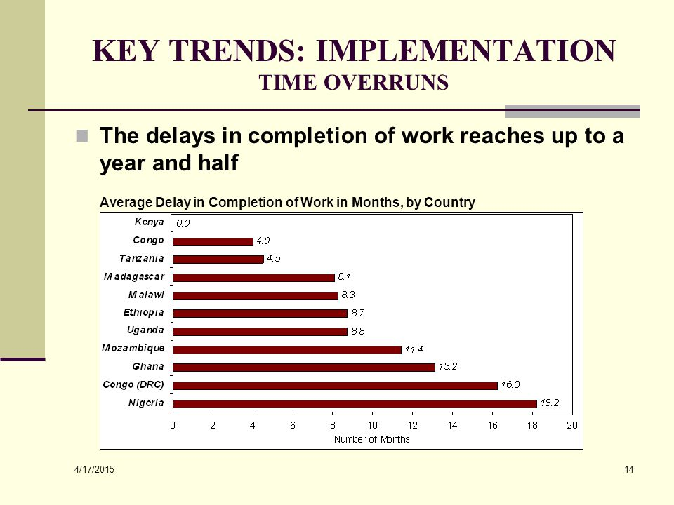 4/17/2015 14 KEY TRENDS: IMPLEMENTATION TIME OVERRUNS The delays in completion of work reaches up to a year and half Average Delay in Completion of Wo