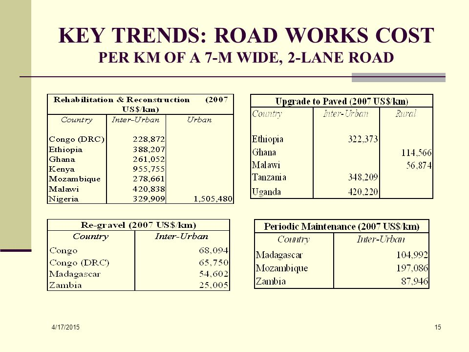 4/17/2015 15 KEY TRENDS: ROAD WORKS COST PER KM OF A 7-M WIDE, 2-LANE ROAD