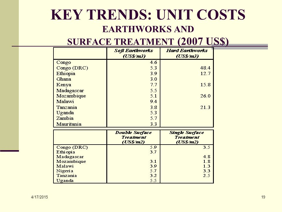 4/17/2015 19 KEY TRENDS: UNIT COSTS EARTHWORKS AND SURFACE TREATMENT (2007 US$)