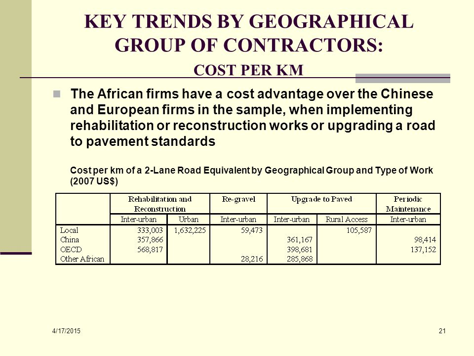 4/17/2015 21 KEY TRENDS BY GEOGRAPHICAL GROUP OF CONTRACTORS: COST PER KM The African firms have a cost advantage over the Chinese and European firms