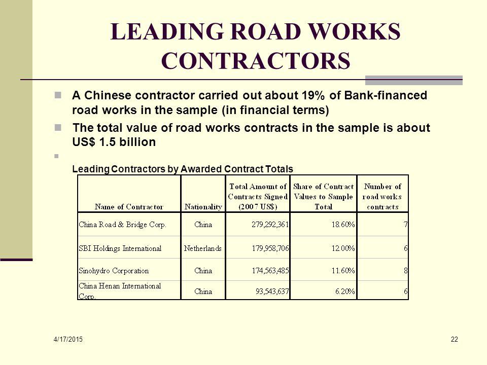 4/17/2015 22 LEADING ROAD WORKS CONTRACTORS A Chinese contractor carried out about 19% of Bank-financed road works in the sample (in financial terms)