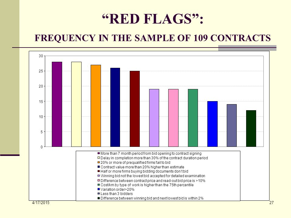 """4/17/2015 27 """"RED FLAGS"""": FREQUENCY IN THE SAMPLE OF 109 CONTRACTS 0 5 10 15 20 25 30 More than 7 month period from bid opening to contract signing De"""