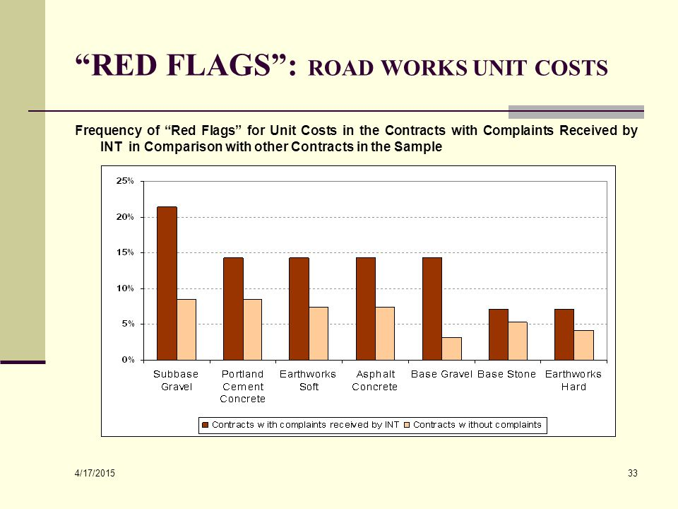 """4/17/2015 33 """"RED FLAGS"""": ROAD WORKS UNIT COSTS Frequency of """"Red Flags"""" for Unit Costs in the Contracts with Complaints Received by INT in Comparison"""