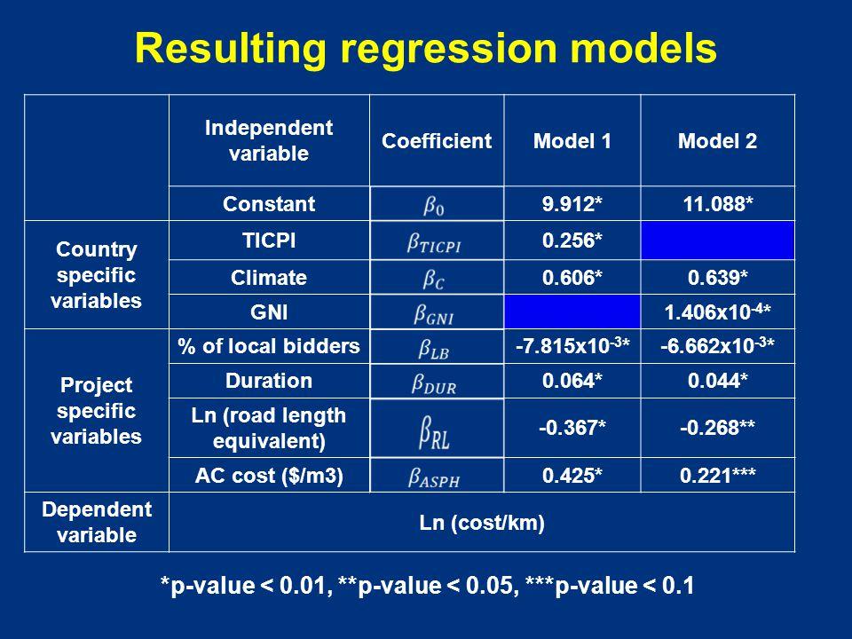 Resulting regression models *p-value < 0.01, **p-value < 0.05, ***p-value < 0.1 Independent variable CoefficientModel 1Model 2 Constant9.912*11.088* C