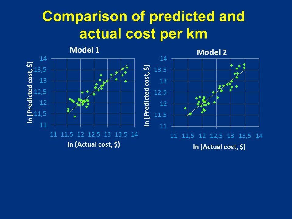 Comparison of predicted and actual cost per km