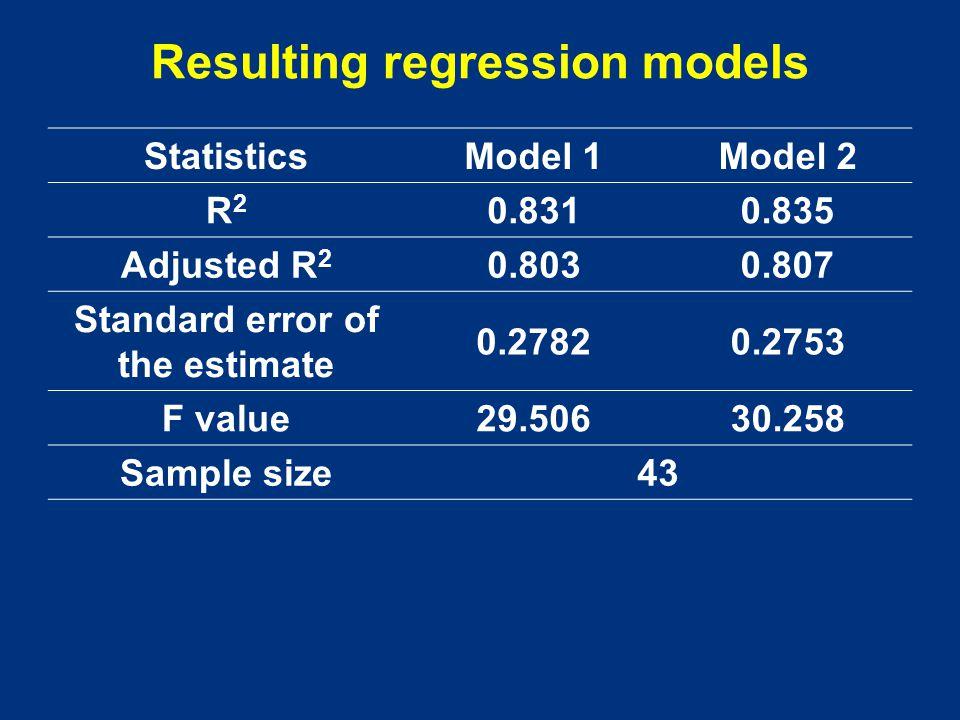 StatisticsModel 1Model 2 R2R2 0.8310.835 Adjusted R 2 0.8030.807 Standard error of the estimate 0.27820.2753 F value29.50630.258 Sample size43 Resulti