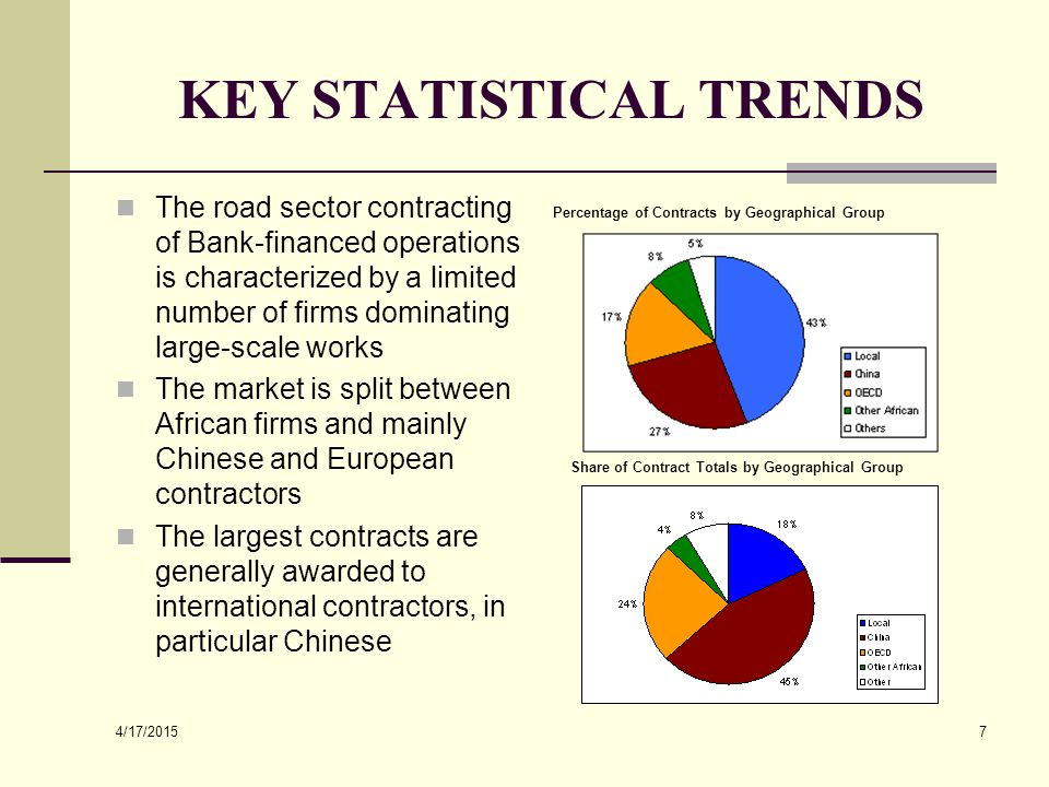 4/17/2015 7 KEY STATISTICAL TRENDS The road sector contracting of Bank-financed operations is characterized by a limited number of firms dominating la