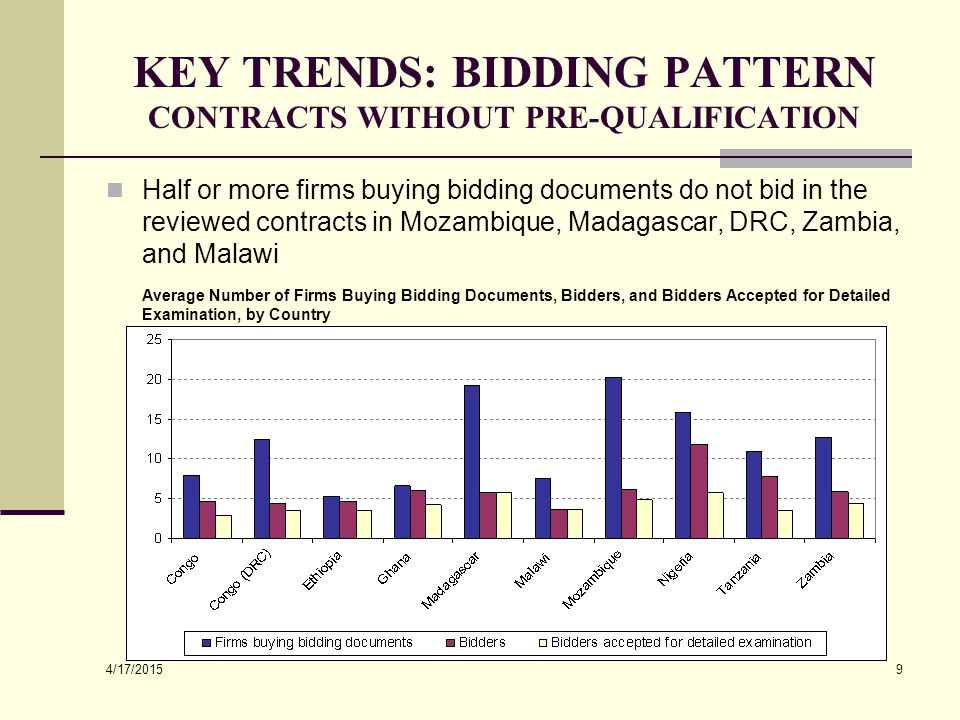 4/17/2015 9 KEY TRENDS: BIDDING PATTERN CONTRACTS WITHOUT PRE-QUALIFICATION Half or more firms buying bidding documents do not bid in the reviewed con