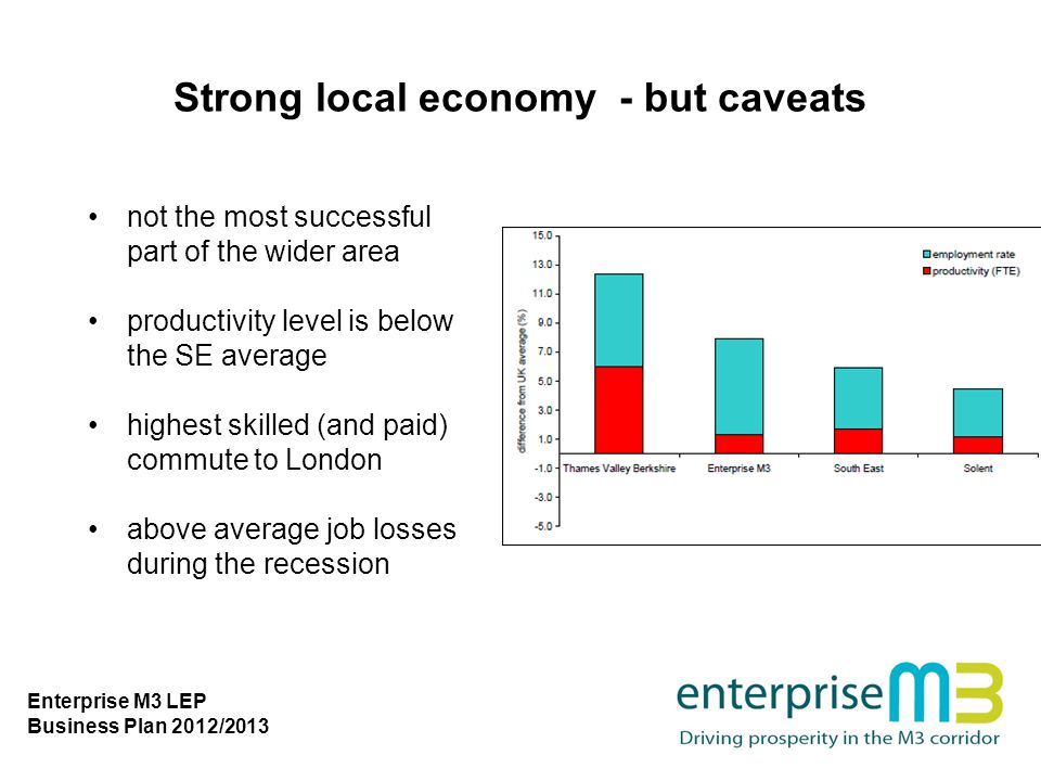 Strong local economy - but caveats not the most successful part of the wider area productivity level is below the SE average highest skilled (and paid) commute to London above average job losses during the recession Enterprise M3 LEP Business Plan 2012/2013