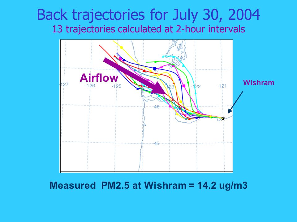 Back trajectories for July 30, 2004 13 trajectories calculated at 2-hour intervals Measured PM2.5 at Wishram = 14.2 ug/m3 Wishram Airflow