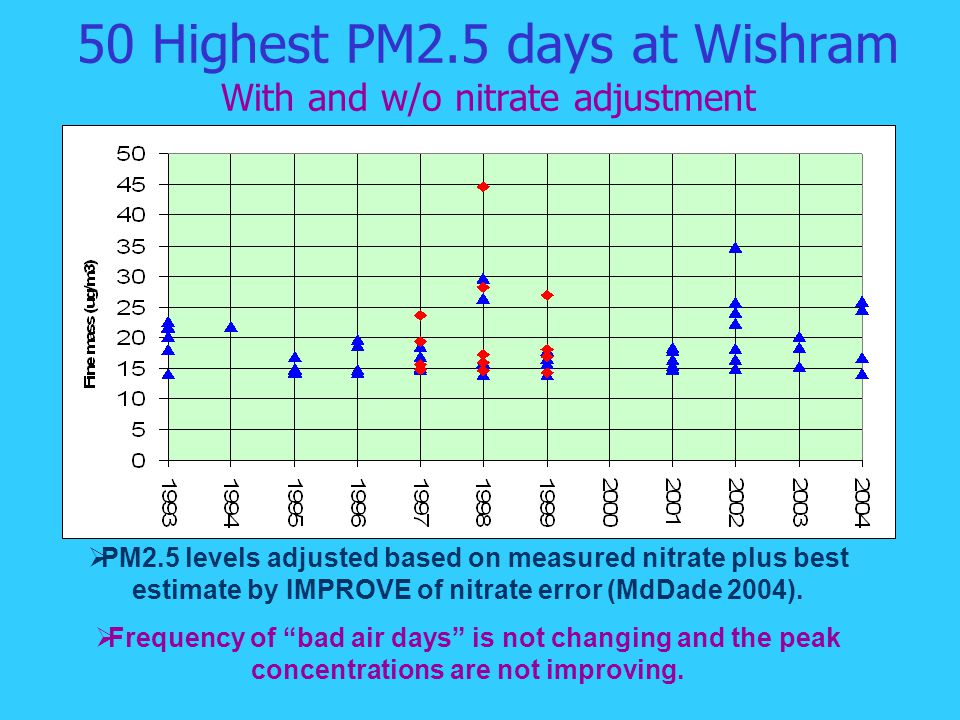 50 Highest PM2.5 days at Wishram With and w/o nitrate adjustment  PM2.5 levels adjusted based on measured nitrate plus best estimate by IMPROVE of nitrate error (MdDade 2004).