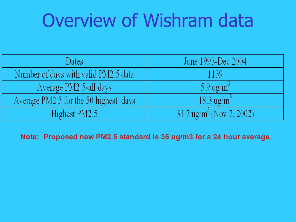Overview of Wishram data Note: Proposed new PM2.5 standard is 35 ug/m3 for a 24 hour average.
