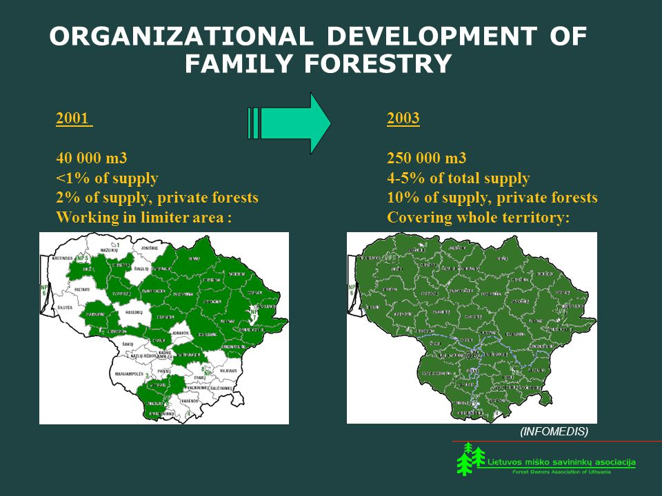 2001 2003 40 000 m3 250 000 m3 <1% of supply 4-5% of total supply 2% of supply, private forests 10% of supply, private forests Working in limiter area : Covering whole territory: (INFOMEDIS) ORGANIZATIONAL DEVELOPMENT OF FAMILY FORESTRY