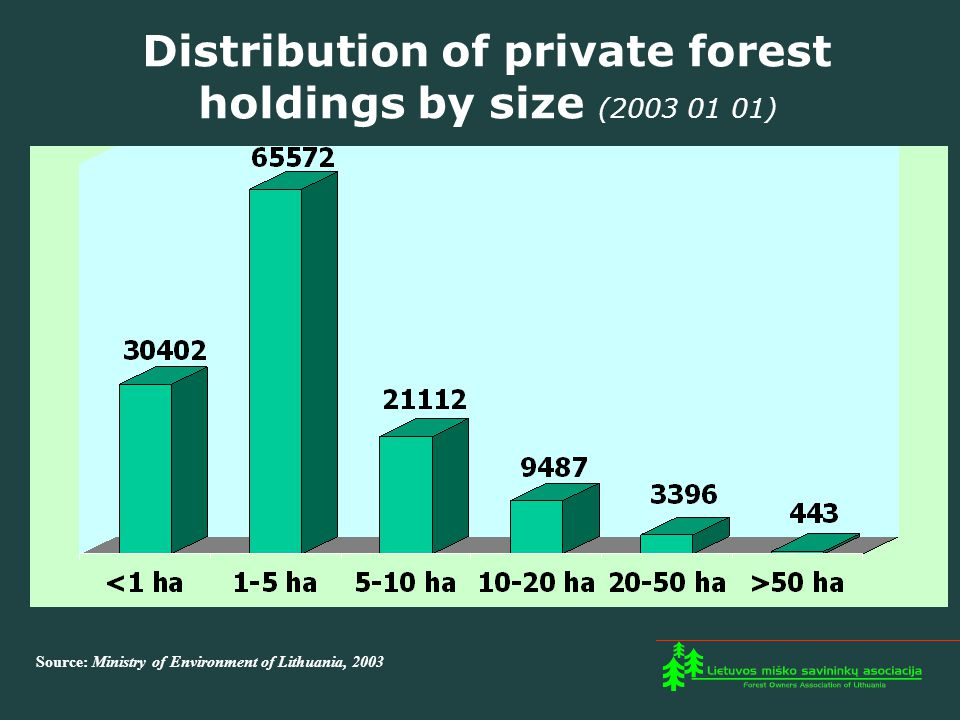 Distribution of private forest holdings by size (2003 01 01) Source: Ministry of Environment of Lithuania, 2003