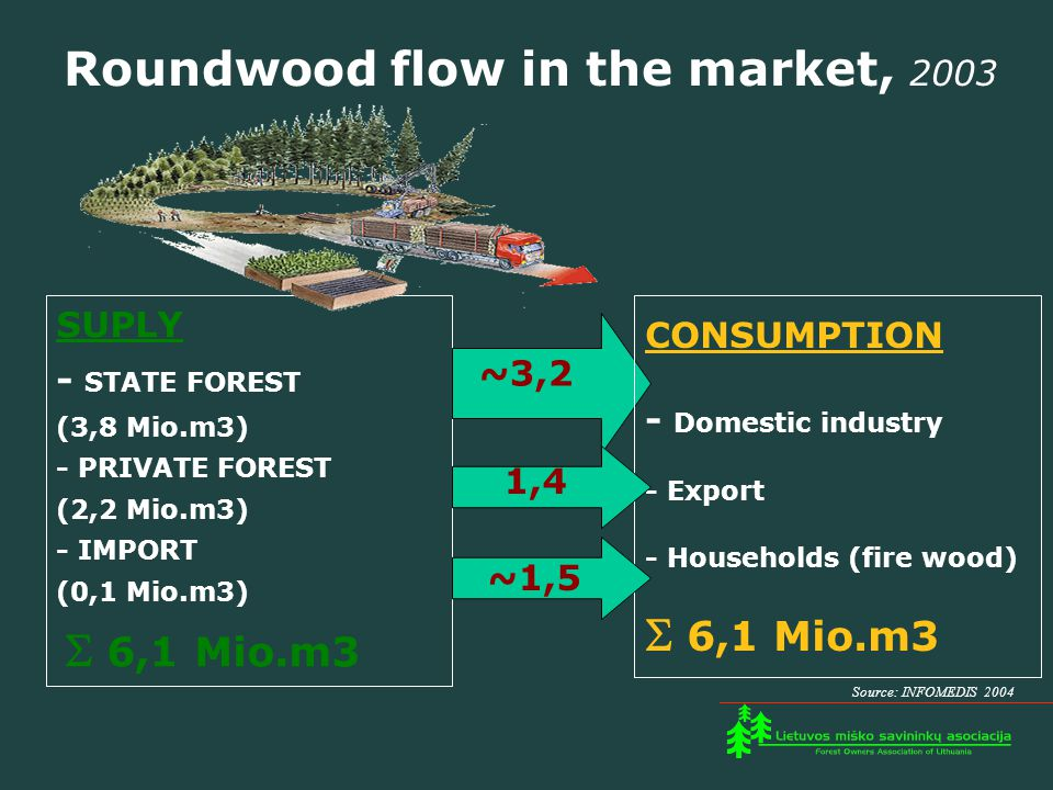 Roundwood flow in the market, 2003 SUPLY - STATE FOREST (3,8 Mio.m3) - PRIVATE FOREST (2,2 Mio.m3) - IMPORT (0,1 Mio.m3)  6,1 Mio.m3 CONSUMPTION - Domestic industry - Export - Households (fire wood)  6,1 Mio.m3 ~3,2 1,4 ~1,5 Source: INFOMEDIS 2004
