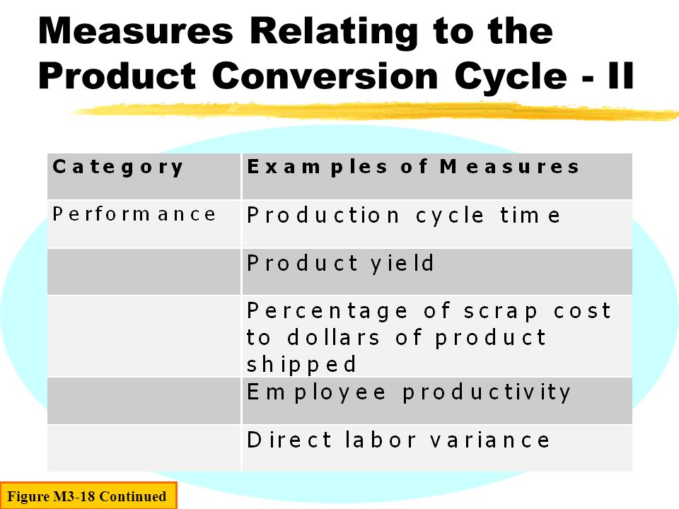 Figure M3-18 Continued Measures Relating to the Product Conversion Cycle - II