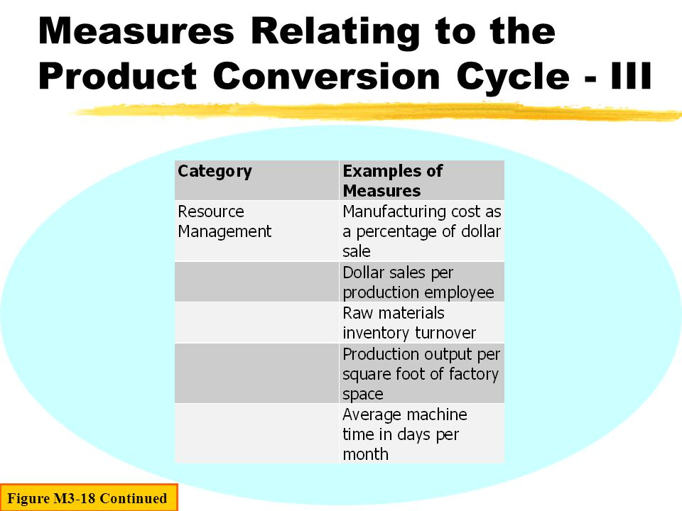 Figure M3-18 Continued Measures Relating to the Product Conversion Cycle - III