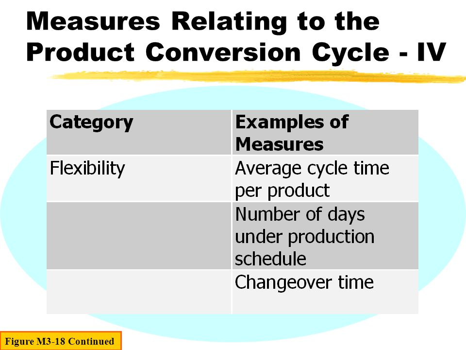Figure M3-18 Continued Measures Relating to the Product Conversion Cycle - IV